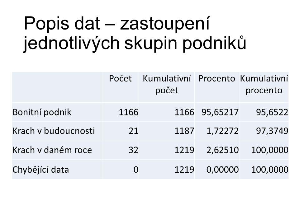 Popis dat – jednotlivé proměnné Počet validních údajůPrůměrMinimumMaximum Standardní odchylka Jednoznačný identifikátor12191118727217126220 IČ firmy1219321246254748356500700013203493 NACE hlavní12194243641000471901099 Rok vzniku12192000199020126 Rok účetní závěrky12192010200720132 Počet měsíců účetní závěrky121912 0 Struktura účetní závěrky12192003200020030 Počet zaměstnanců - upraveno12192401750124 Aktiva celkem - tis.