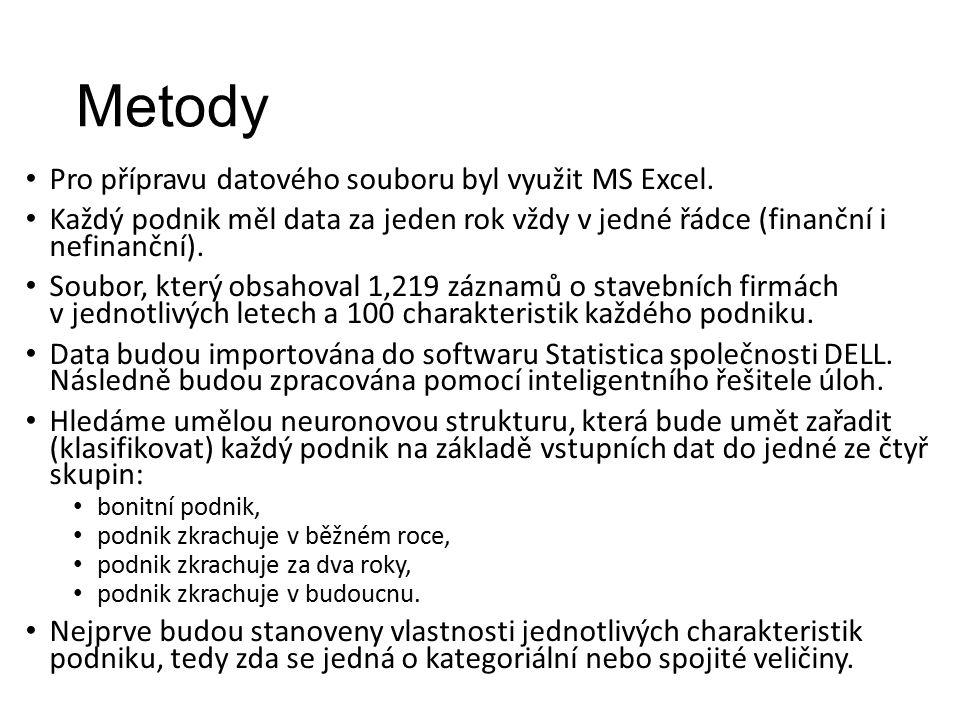 Metody Pro přípravu datového souboru byl využit MS Excel.