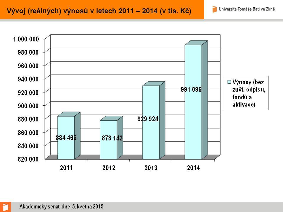 Vývoj (reálných) výnosů v letech 2011 – 2014 (v tis. Kč) Akademický senát dne 5. května 2015