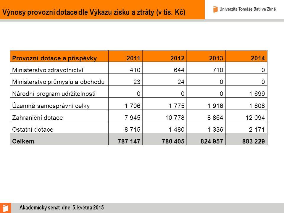 Provozní dotace a příspěvky201120122013 2014 Ministerstvo zdravotnictví4106447100 Ministerstvo průmyslu a obchodu232400 Národní program udržitelnosti0