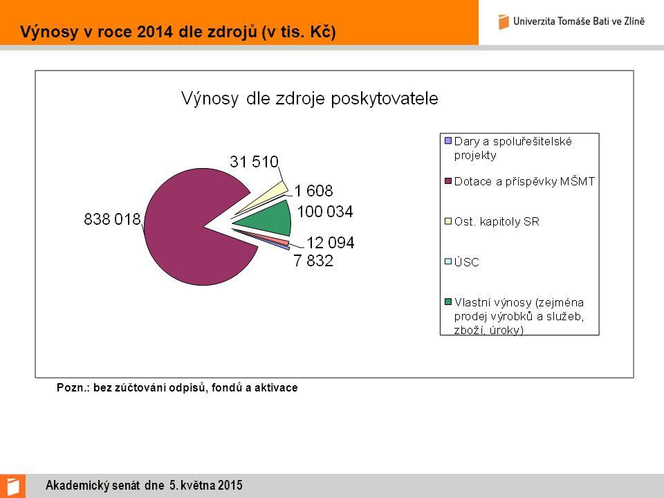 Výnosy v roce 2014 dle zdrojů (v tis. Kč) Pozn.: bez zúčtování odpisů, fondů a aktivace Akademický senát dne 5. května 2015