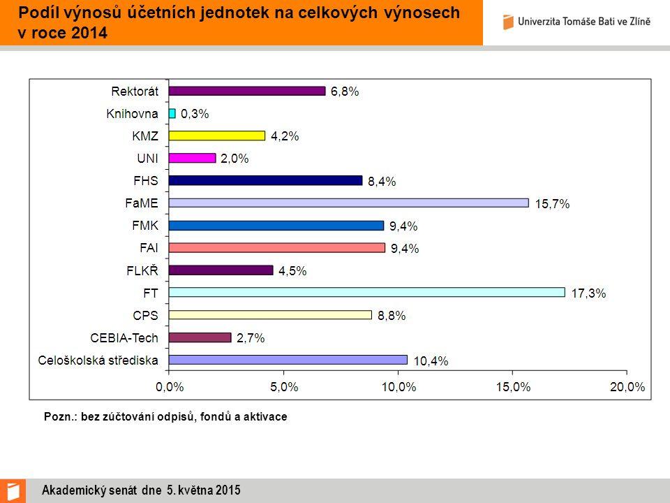 Podíl výnosů účetních jednotek na celkových výnosech v roce 2014 Pozn.: bez zúčtování odpisů, fondů a aktivace Akademický senát dne 5. května 2015
