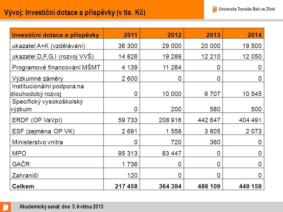 Investiční dotace a příspěvky201120122013 2014 ukazatel A+K (vzdělávání)36 30029 00020 00019 500 ukazatel D,F,G,I (rozvoj VVŠ)14 82619 28912 21012 050