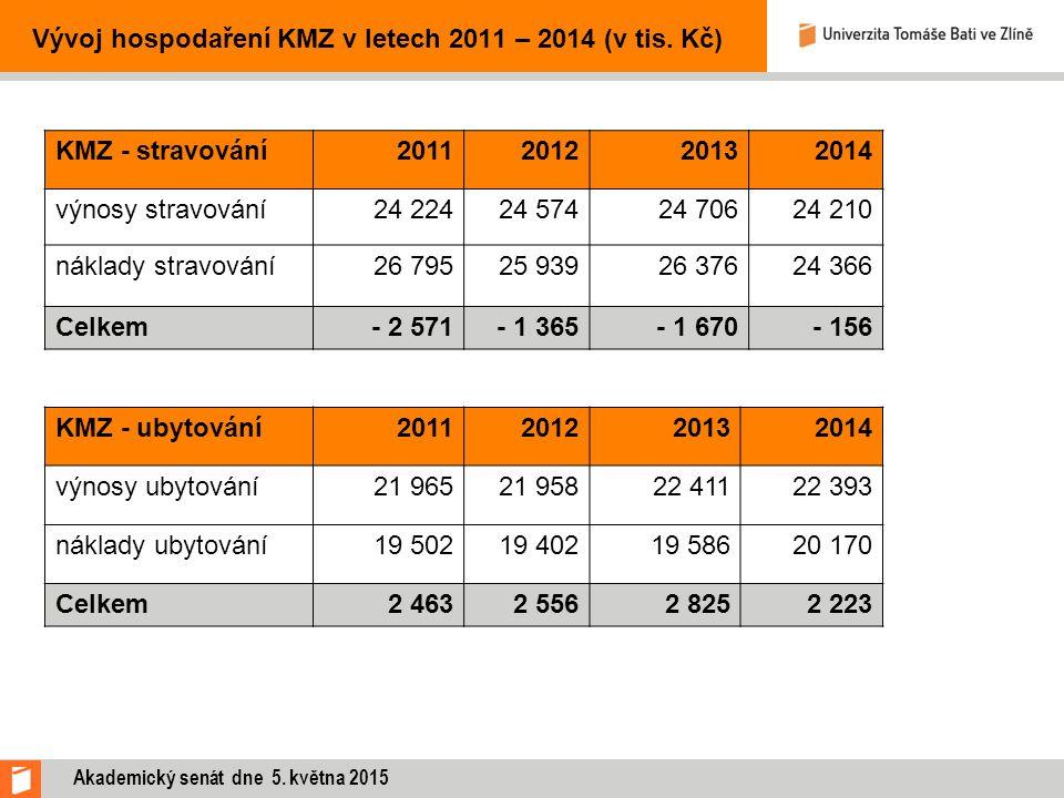 Vývoj hospodaření KMZ v letech 2011 – 2014 (v tis. Kč) KMZ - stravování2011201220132014 výnosy stravování24 22424 57424 70624 210 náklady stravování26