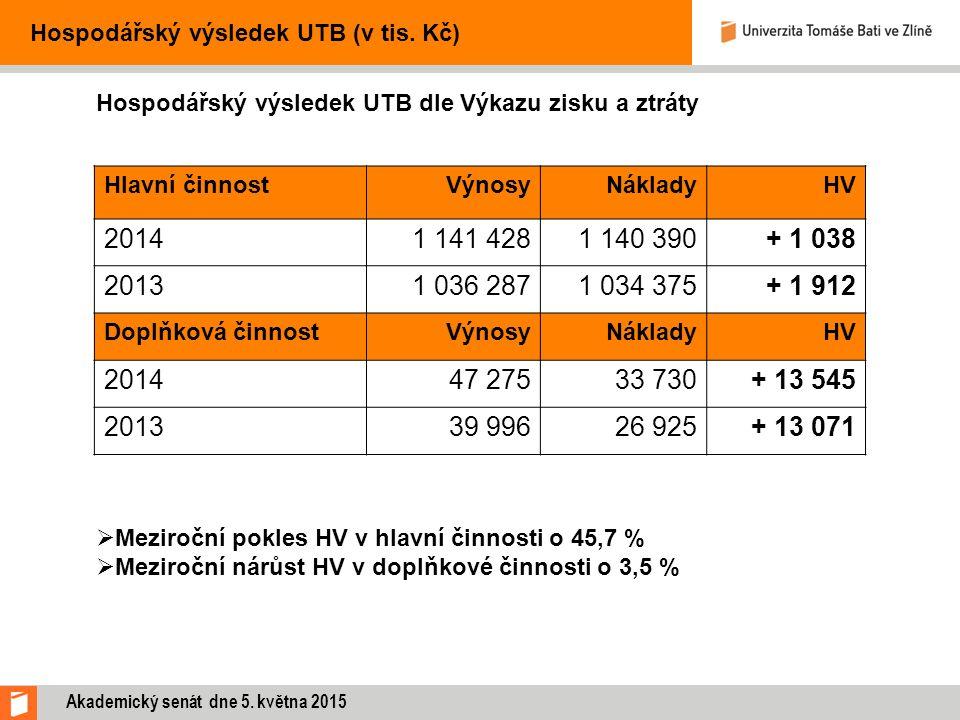 Hospodářský výsledek UTB (v tis.