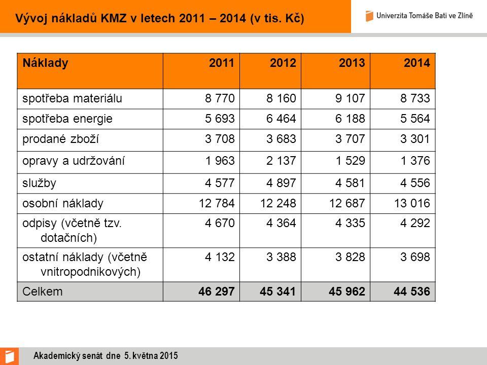 Vývoj nákladů KMZ v letech 2011 – 2014 (v tis. Kč) Náklady2011201220132014 spotřeba materiálu8 7708 1609 1078 733 spotřeba energie5 6936 4646 1885 564