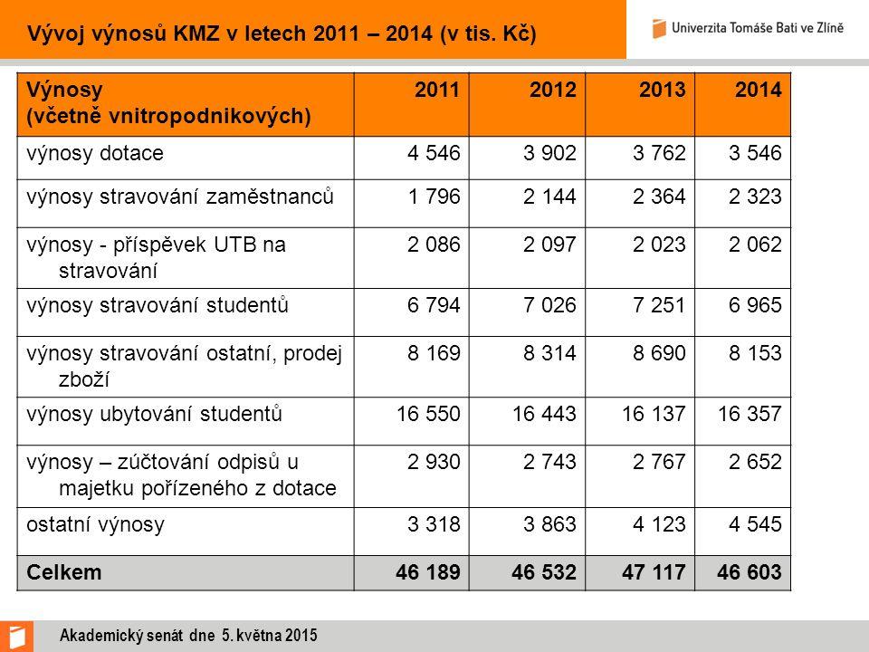 Vývoj výnosů KMZ v letech 2011 – 2014 (v tis. Kč) Výnosy (včetně vnitropodnikových) 2011201220132014 výnosy dotace4 5463 9023 7623 546 výnosy stravová
