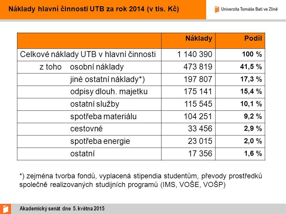 NákladyPodíl Celkové náklady UTB v hlavní činnosti1 140 390 100 % z toho osobní náklady473 819 41,5 % jiné ostatní náklady*)197 807 17,3 % odpisy dlou