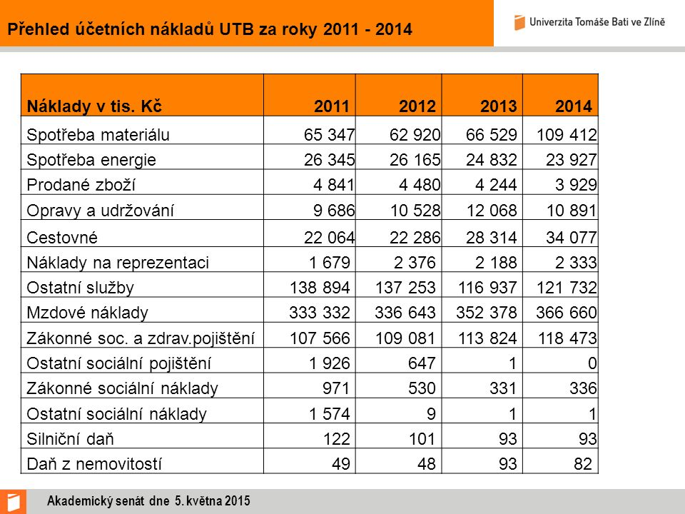 Přehled účetních nákladů UTB za roky 2011 - 2014 Náklady v tis. Kč2011 2012 20132014 Spotřeba materiálu65 34762 92066 529109 412 Spotřeba energie26 34