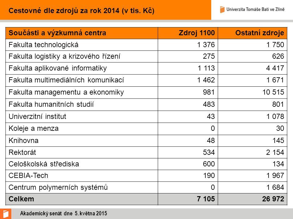 Cestovné dle zdrojů za rok 2014 (v tis. Kč) Součásti a výzkumná centraZdroj 1100Ostatní zdroje Fakulta technologická1 3761 750 Fakulta logistiky a kri