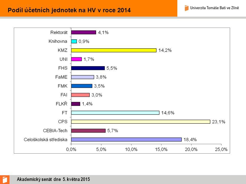 Podíl účetních jednotek na HV v roce 2014 Akademický senát dne 5. května 2015