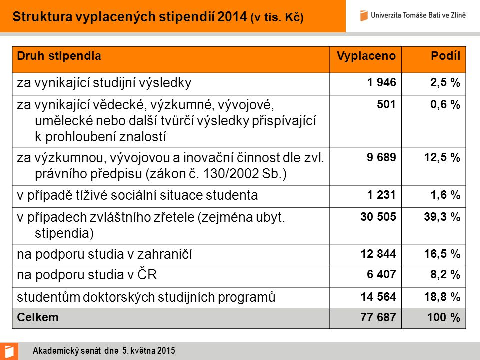 Struktura vyplacených stipendií 2014 (v tis. Kč) Druh stipendiaVyplacenoPodíl za vynikající studijní výsledky 1 9462,5 % za vynikající vědecké, výzkum