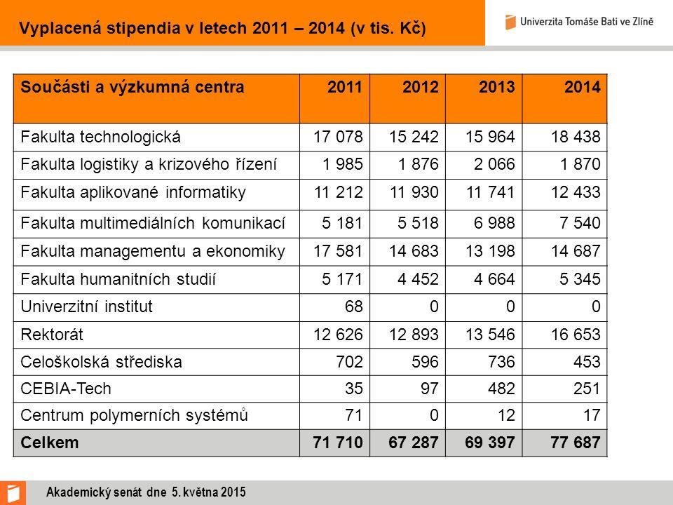 Vyplacená stipendia v letech 2011 – 2014 (v tis.