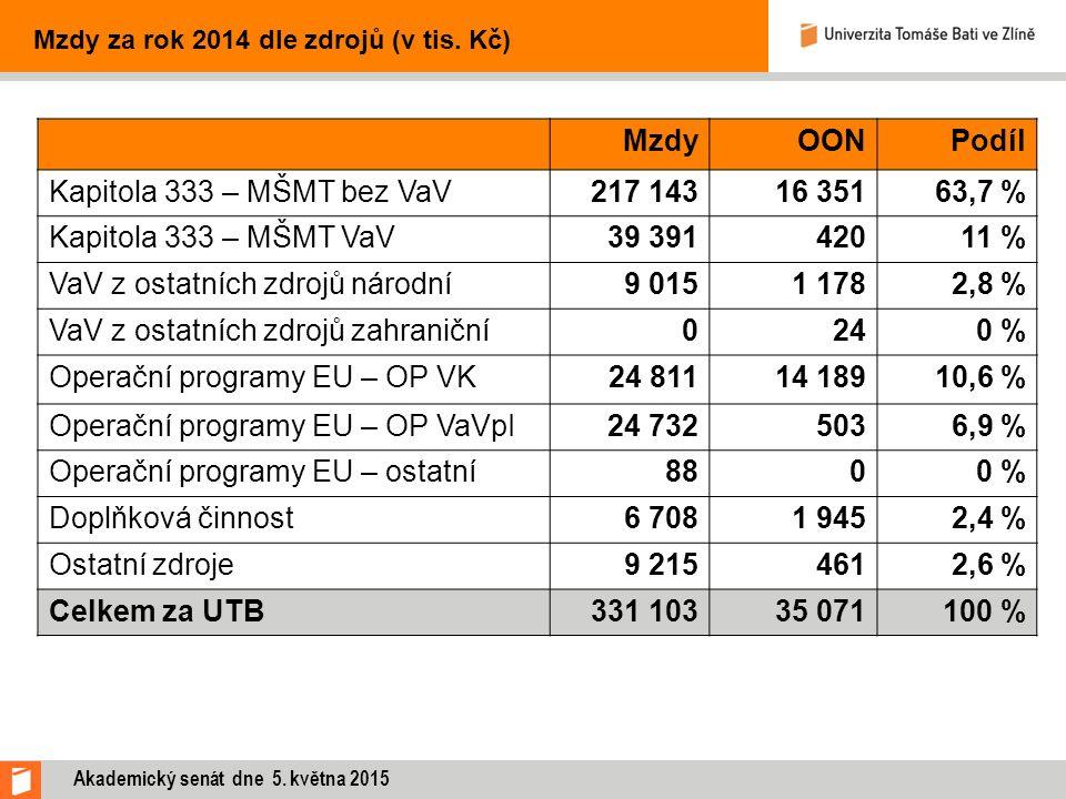 MzdyOONPodíl Kapitola 333 – MŠMT bez VaV217 14316 35163,7 % Kapitola 333 – MŠMT VaV39 39142011 % VaV z ostatních zdrojů národní9 0151 1782,8 % VaV z ostatních zdrojů zahraniční0240 % Operační programy EU – OP VK24 81114 18910,6 % Operační programy EU – OP VaVpI24 7325036,9 % Operační programy EU – ostatní8800 % Doplňková činnost6 7081 9452,4 % Ostatní zdroje9 2154612,6 % Celkem za UTB331 10335 071100 % Mzdy za rok 2014 dle zdrojů (v tis.