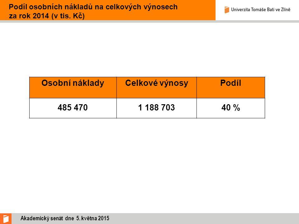 Osobní nákladyCelkové výnosyPodíl 485 4701 188 70340 % Podíl osobních nákladů na celkových výnosech za rok 2014 (v tis. Kč) Akademický senát dne 5. kv