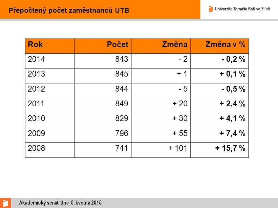 RokPočetZměnaZměna v % 2014843- 2- 0,2 % 2013845+ 1+ 0,1 % 2012844- 5- 0,5 % 2011849+ 20+ 2,4 % 2010829+ 30+ 4,1 % 2009796+ 55 + 7,4 % 2008741+ 101+ 15,7 % Přepočtený počet zaměstnanců UTB Akademický senát dne 5.