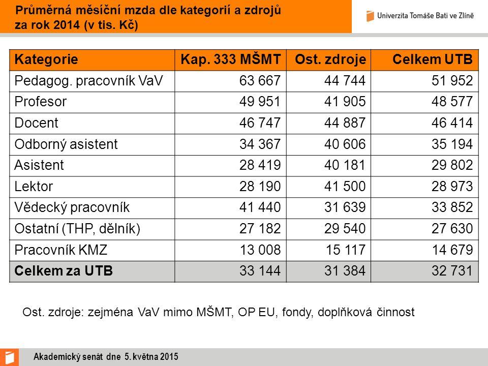 Průměrná měsíční mzda dle kategorií a zdrojů za rok 2014 (v tis. Kč) KategorieKap. 333 MŠMTOst. zdrojeCelkem UTB Pedagog. pracovník VaV63 66744 74451