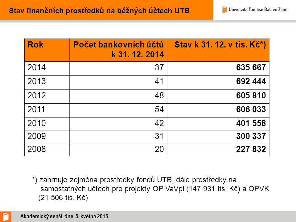 Stav finančních prostředků na běžných účtech UTB RokPočet bankovních účtů k 31.