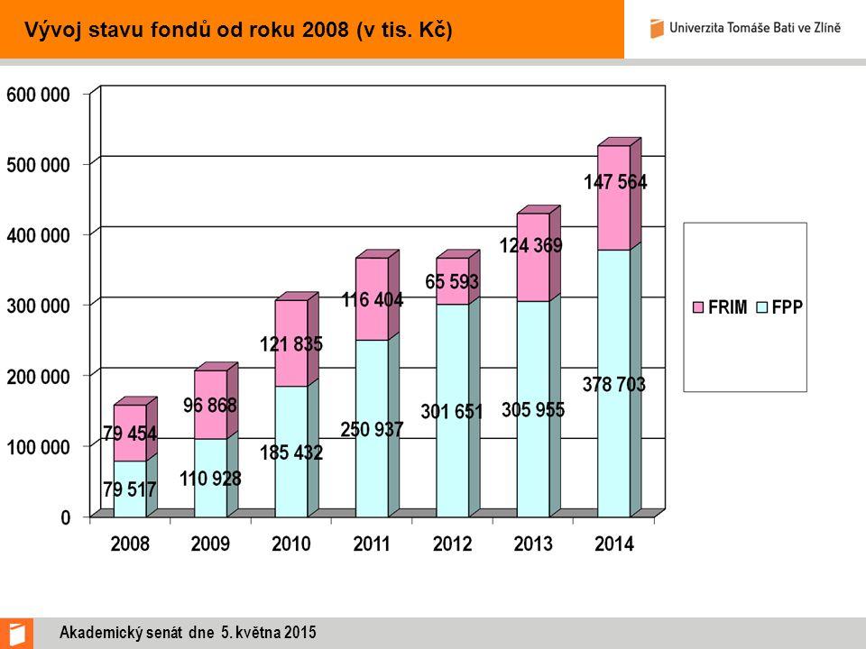 Vývoj stavu fondů od roku 2008 (v tis. Kč) Akademický senát dne 5. května 2015
