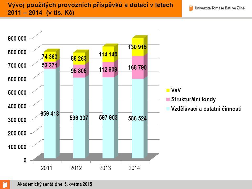 Vývoj použitých provozních příspěvků a dotací v letech 2011 – 2014 (v tis. Kč)