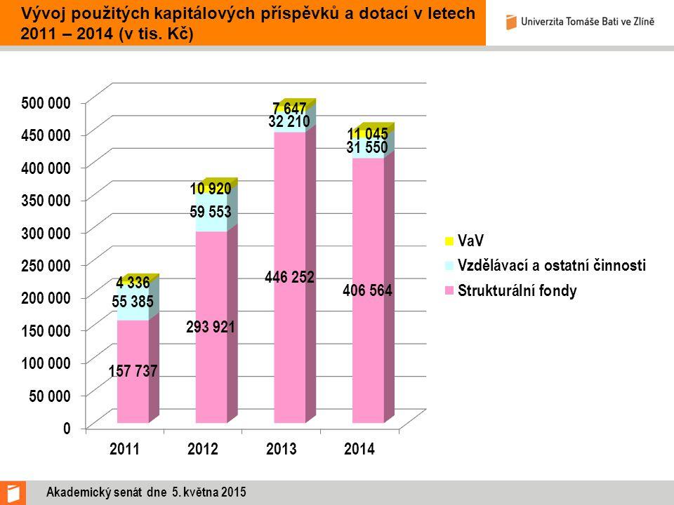Akademický senát dne 5. května 2015 Vývoj použitých kapitálových příspěvků a dotací v letech 2011 – 2014 (v tis. Kč)