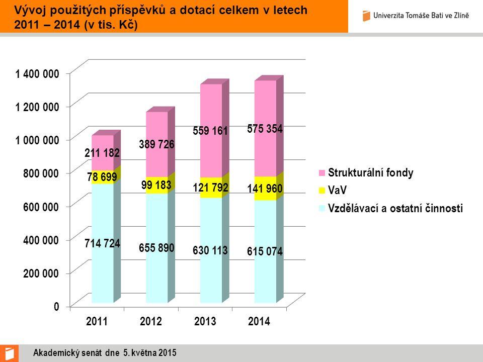 Akademický senát dne 5. května 2015 Vývoj použitých příspěvků a dotací celkem v letech 2011 – 2014 (v tis. Kč)