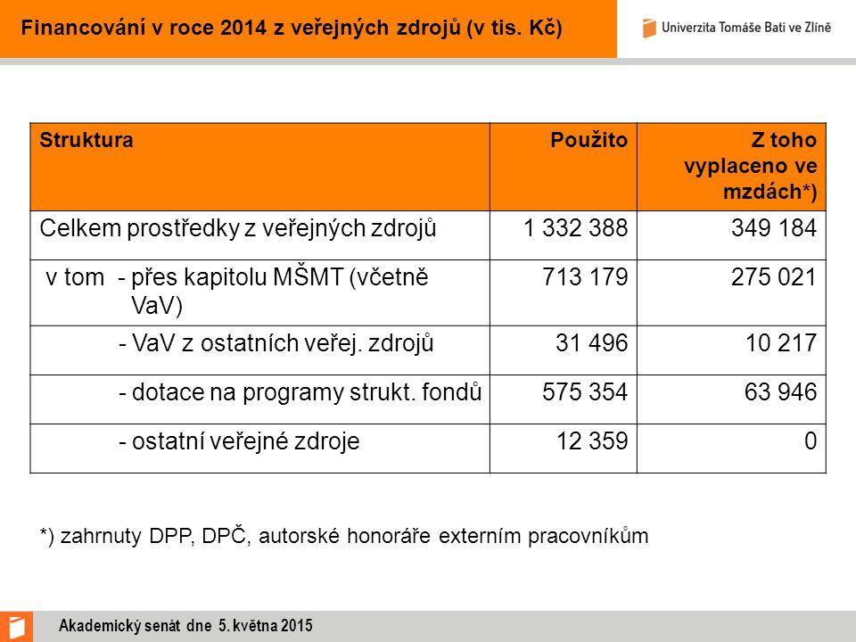 Financování v roce 2014 z veřejných zdrojů (v tis. Kč) StrukturaPoužitoZ toho vyplaceno ve mzdách*) Celkem prostředky z veřejných zdrojů1 332 388349 1