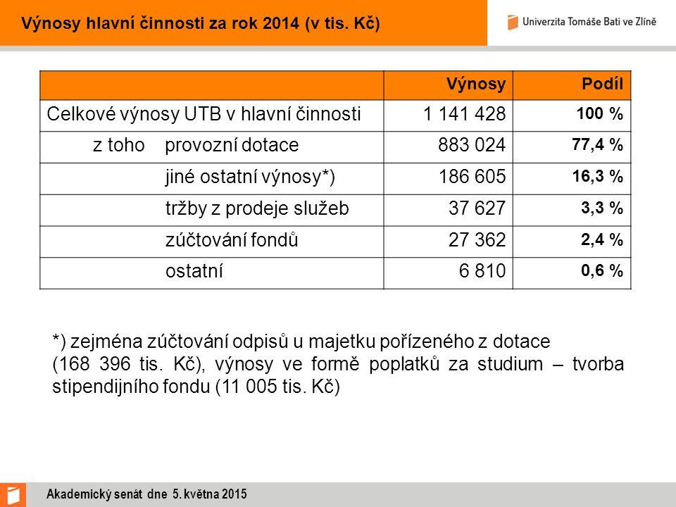 Výnosy hlavní činnosti za rok 2014 (v tis. Kč) VýnosyPodíl Celkové výnosy UTB v hlavní činnosti1 141 428 100 % z toho provozní dotace883 024 77,4 % ji