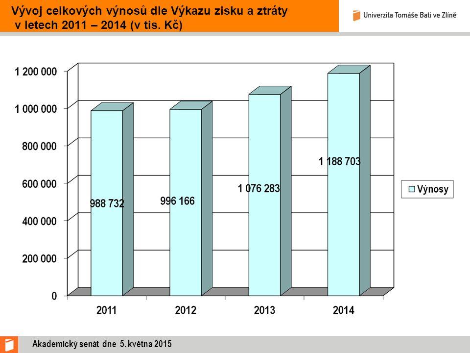 Vývoj celkových výnosů dle Výkazu zisku a ztráty v letech 2011 – 2014 (v tis. Kč) Akademický senát dne 5. května 2015