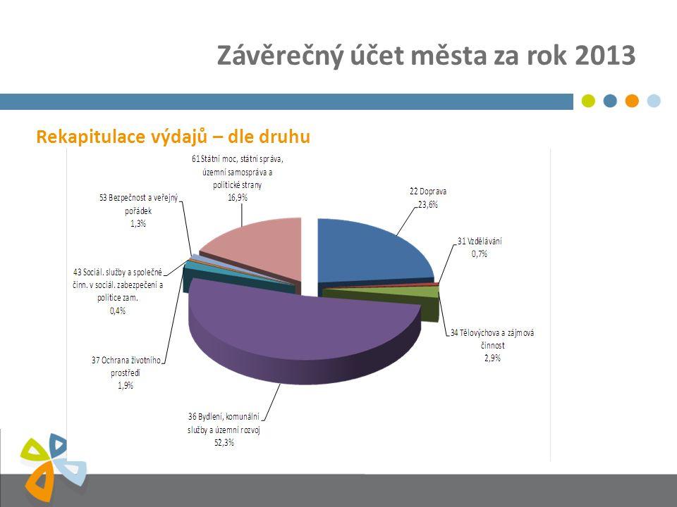 Závěrečný účet města za rok 2013 Rekapitulace výdajů – dle druhu