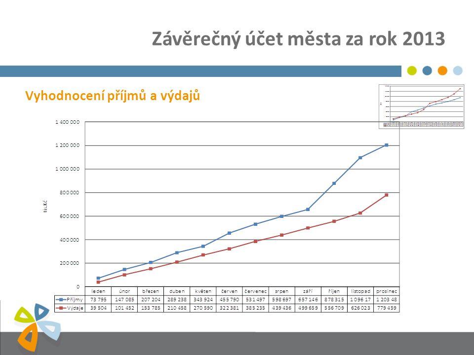 Závěrečný účet města za rok 2013 Vyhodnocení příjmů a výdajů