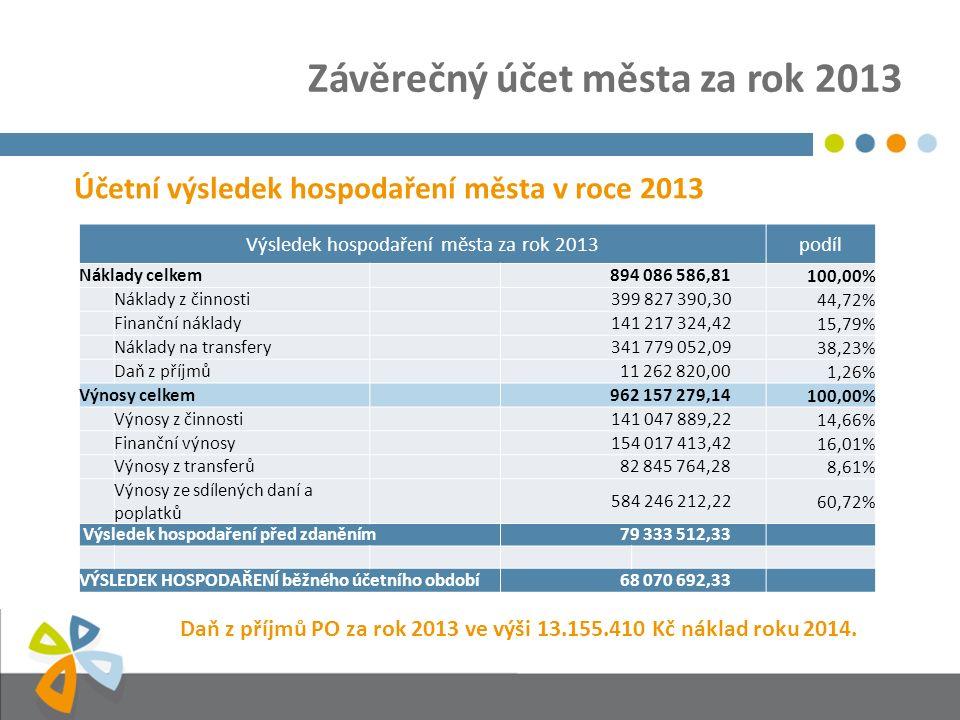 Závěrečný účet města za rok 2013 Rekapitulace příjmů