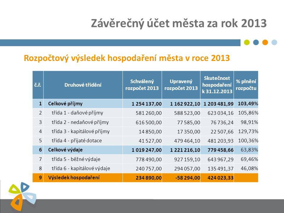 Závěrečný účet města za rok 2013 Rozpočtový výsledek hospodaření města v roce 2013 č.ř.Druhové třídění Schválený rozpočet 2013 Upravený rozpočet 2013 Skutečnost hospodaření k 31.12.2013 % plnění rozpočtu 1Celkové příjmy1 254 137,001 162 922,101 203 481,99103,49% 2třída 1 - daňové příjmy581 260,00588 523,00623 034,16105,86% 3třída 2 - nedaňové příjmy616 500,0077 585,0076 736,2498,91% 4třída 3 - kapitálové příjmy14 850,0017 350,0022 507,66129,73% 5třída 4 - přijaté dotace41 527,00479 464,10481 203,93100,36% 6Celkové výdaje1 019 247,001 221 216,10779 458,6663,83% 7třída 5 - běžné výdaje778 490,00927 159,10643 967,2969,46% 8třída 6 - kapitálové výdaje240 757,00294 057,00135 491,3746,08% 9Výsledek hospodaření234 890,00-58 294,00424 023,33