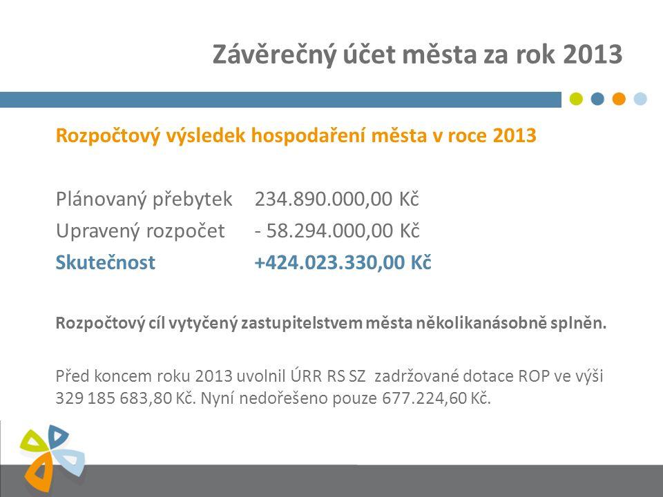 Závěrečný účet města za rok 2013 Rozpočtový výsledek hospodaření města v roce 2013 Plánovaný přebytek234.890.000,00 Kč Upravený rozpočet- 58.294.000,00 Kč Skutečnost+424.023.330,00 Kč Rozpočtový cíl vytyčený zastupitelstvem města několikanásobně splněn.