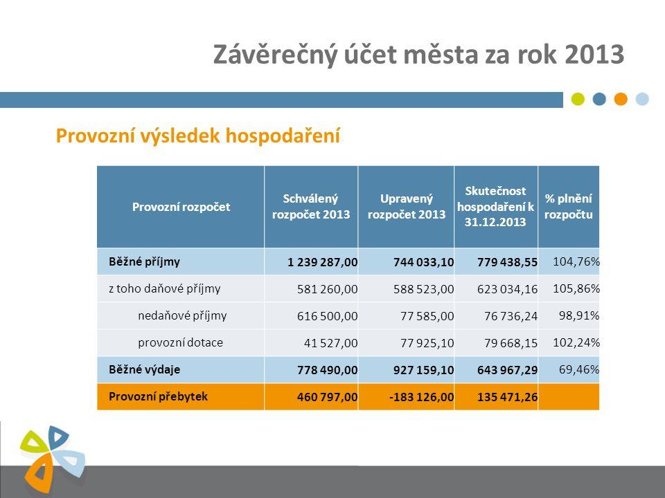Závěrečný účet města za rok 2013 Provozní výsledek hospodaření Provozní rozpočet Schválený rozpočet 2013 Upravený rozpočet 2013 Skutečnost hospodaření k 31.12.2013 % plnění rozpočtu Běžné příjmy1 239 287,00744 033,10779 438,55104,76% z toho daňové příjmy581 260,00588 523,00623 034,16105,86% nedaňové příjmy616 500,0077 585,0076 736,2498,91% provozní dotace41 527,0077 925,1079 668,15102,24% Běžné výdaje778 490,00927 159,10643 967,2969,46% Provozní přebytek460 797,00-183 126,00135 471,26
