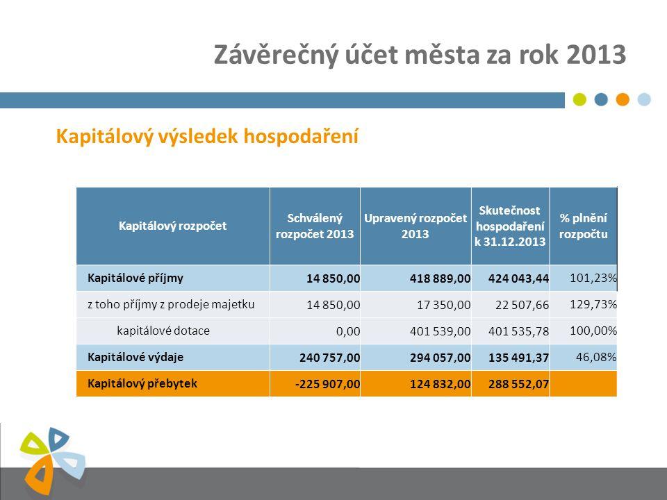 Závěrečný účet města za rok 2013 Kapitálový výsledek hospodaření Kapitálový rozpočet Schválený rozpočet 2013 Upravený rozpočet 2013 Skutečnost hospodaření k 31.12.2013 % plnění rozpočtu Kapitálové příjmy14 850,00418 889,00424 043,44101,23% z toho příjmy z prodeje majetku14 850,0017 350,0022 507,66129,73% kapitálové dotace0,00401 539,00401 535,78100,00% Kapitálové výdaje240 757,00294 057,00135 491,3746,08% Kapitálový přebytek-225 907,00124 832,00288 552,07