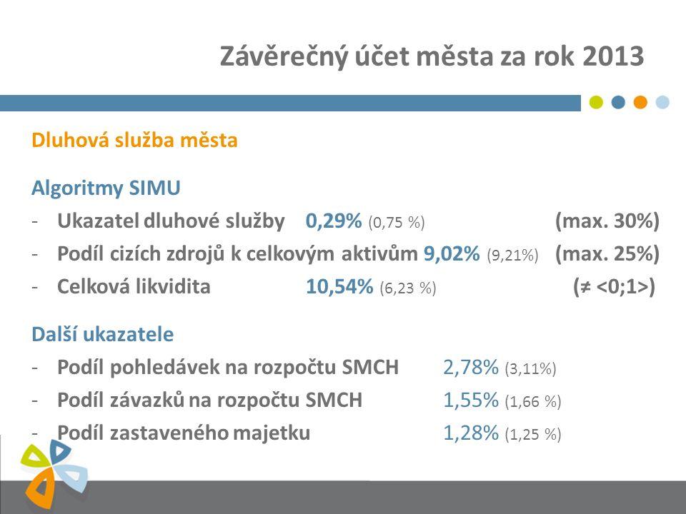 Závěrečný účet města za rok 2013 Dluhová služba města Algoritmy SIMU -Ukazatel dluhové služby0,29% (0,75 %) (max.
