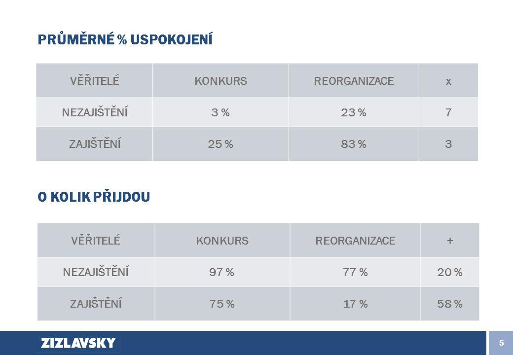 5 PRŮMĚRNÉ % USPOKOJENÍ VĚŘITELÉKONKURSREORGANIZACEx NEZAJIŠTĚNÍ3 %23 %7 ZAJIŠTĚNÍ25 %83 %3 VĚŘITELÉKONKURSREORGANIZACE+ NEZAJIŠTĚNÍ97 %77 %20 % ZAJIŠTĚNÍ75 %17 %58 % O KOLIK PŘIJDOU