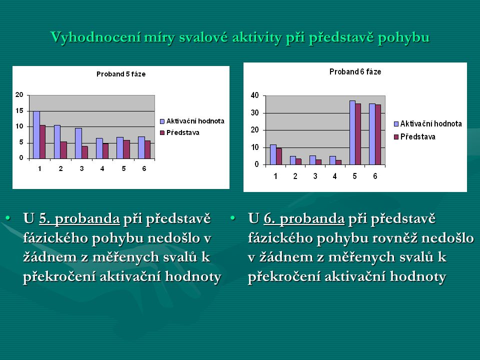 Vyhodnocení míry svalové aktivity při představě pohybu U 5.