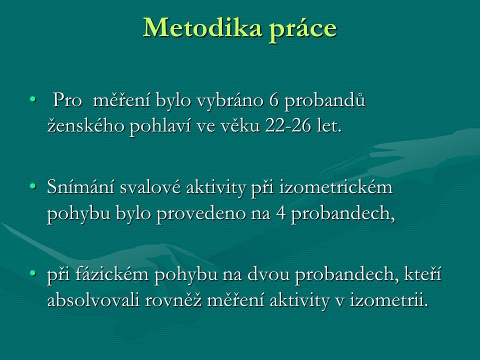 Metodika práce Pro měření bylo vybráno 6 probandů ženského pohlaví ve věku 22-26 let.