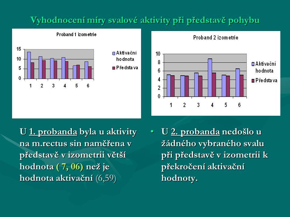 Vyhodnocení míry svalové aktivity při představě pohybu U 1.
