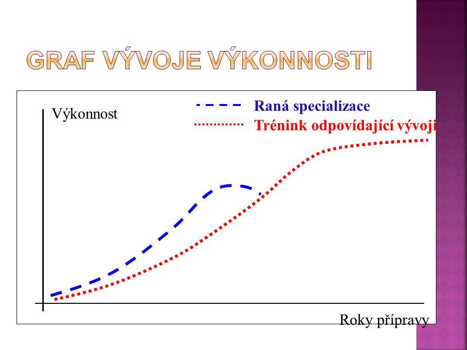 Roky přípravy Výkonnost Raná specializace Trénink odpovídající vývoji