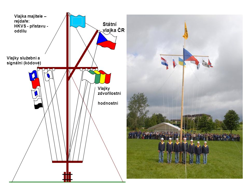 Vlajka majitele – rejdaře: HKVS - přístavu - oddílu Státní vlajka ČR Vlajky zdvořilostní hodnostní Vlajky služební a signální (kódové)