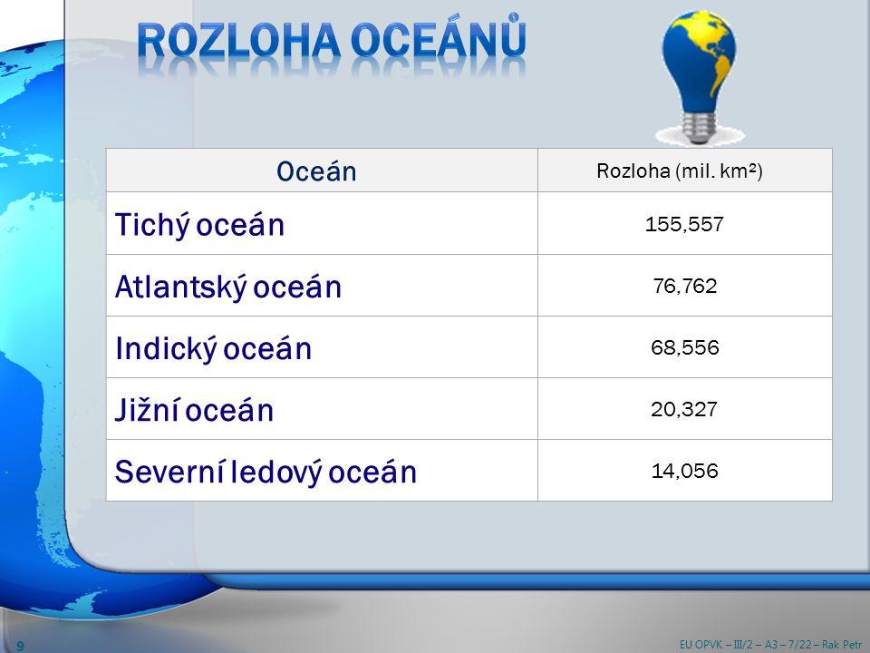 Oceán Rozloha (mil.
