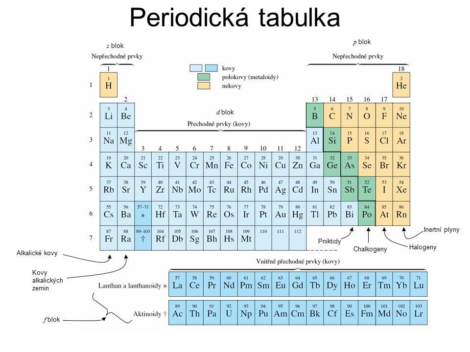 Alkalické kovy Kovy alkalických zemin Inertní plyny Halogeny Chalkogeny Pniktidy s blok p blok d blok f blok Periodická tabulka