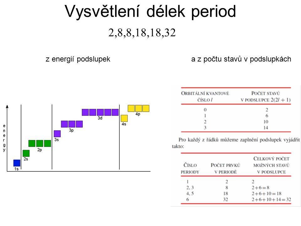 z energií podslupeka z počtu stavů v podslupkách Vysvětlení délek period 2,8,8,18,18,32