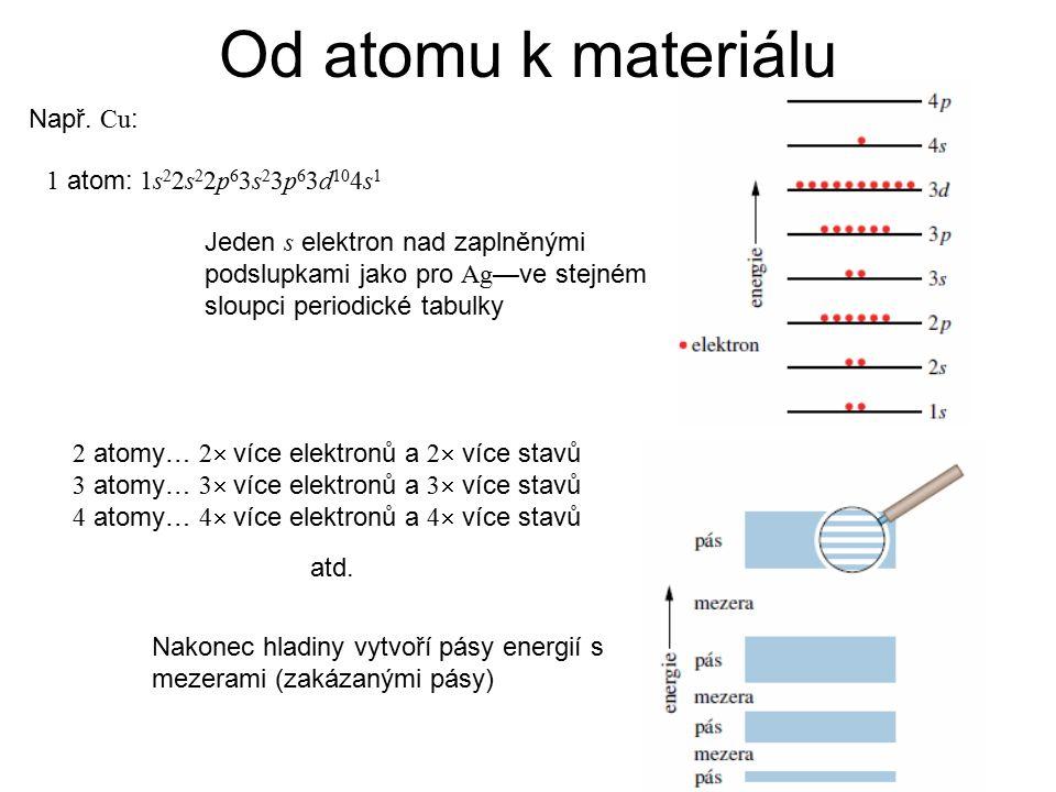 Např. Cu : 1 atom: 1s 2 2s 2 2p 6 3s 2 3p 6 3d 10 4s 1 2 atomy… 2  více elektronů a 2  více stavů 3 atomy… 3  více elektronů a 3  více stavů 4 ato