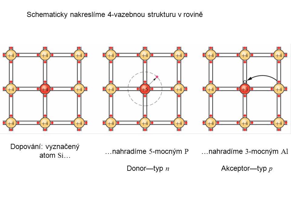 Schematicky nakreslíme 4-vazebnou strukturu v rovině …nahradíme 5 -mocným P …nahradíme 3 -mocným Al Donor—typ n Akceptor—typ p Dopování: vyznačený atom Si …