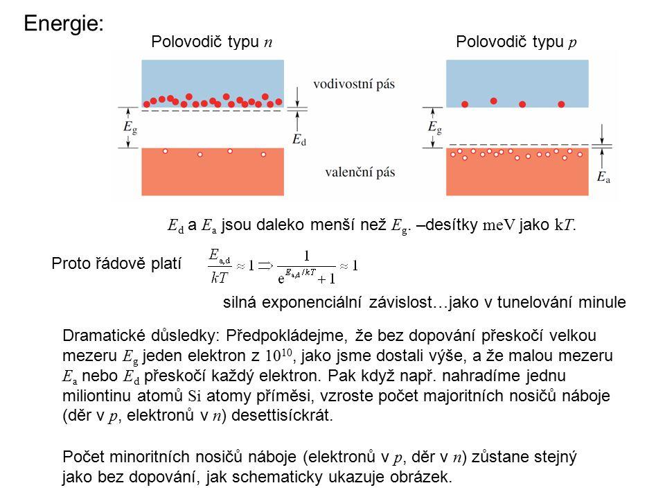 Energie: silná exponenciální závislost…jako v tunelování minule E d a E a jsou daleko menší než E g. –desítky meV jako kT. Proto řádově platí Polovodi