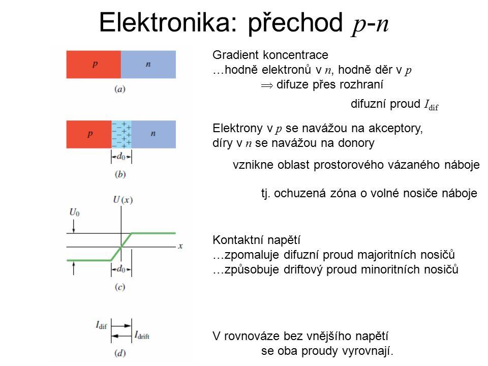 Gradient koncentrace …hodně elektronů v n, hodně děr v p  difuze přes rozhraní Elektrony v p se navážou na akceptory, díry v n se navážou na donory v